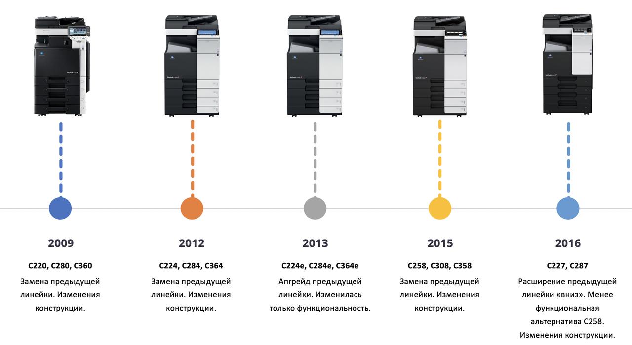 Обзор цветных МФУ Konica Minolta, А3 средней производительности